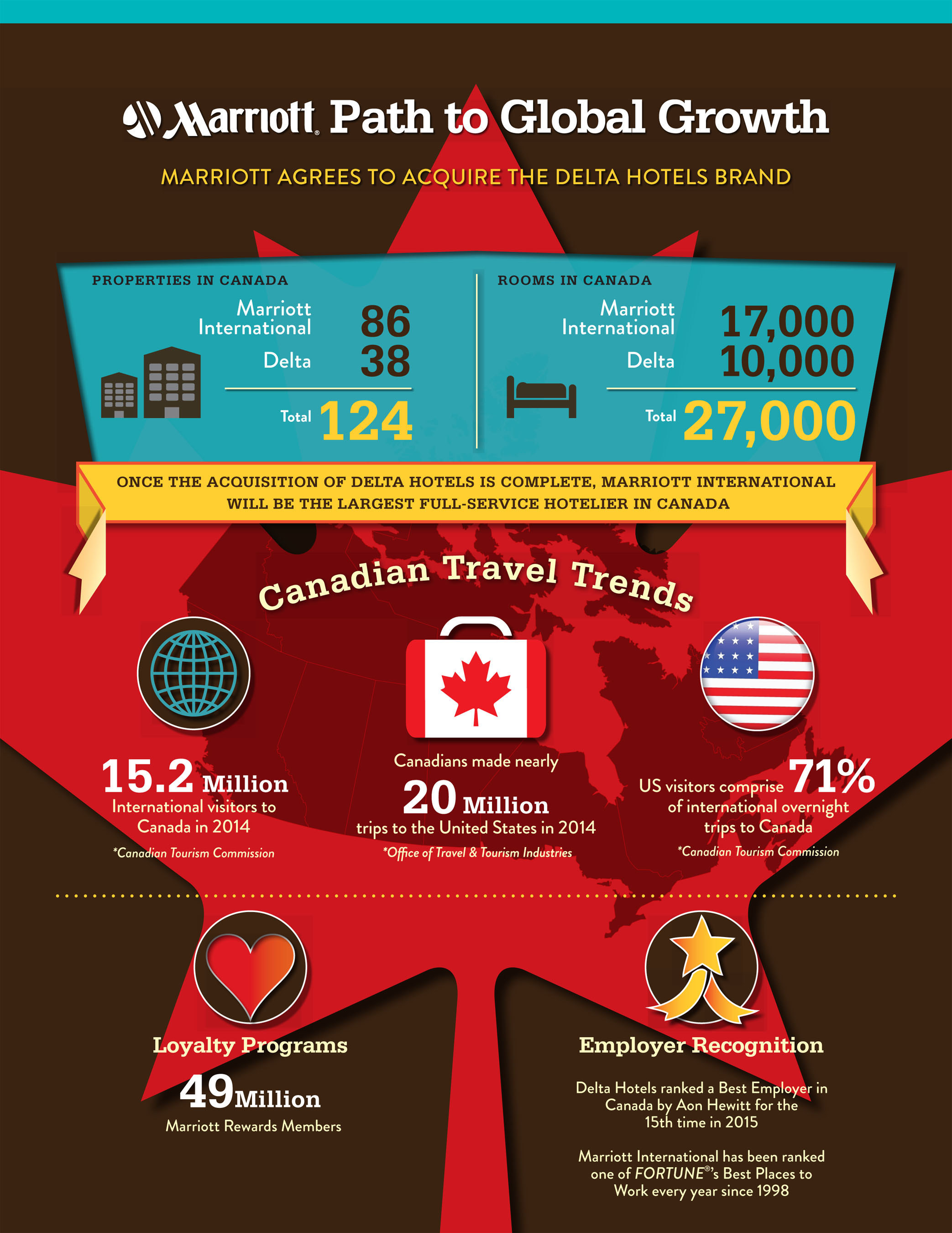 Marriott Delta Infographic Marriott International Inc