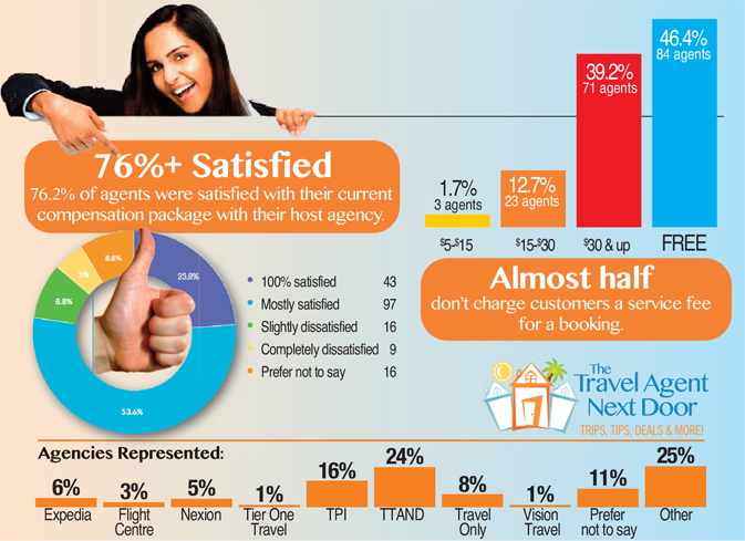 Majority of home based agents satisfied with compensation package