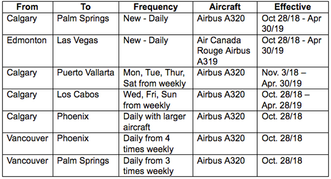 New Air Canada flights