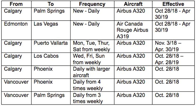 New Air Canada flights