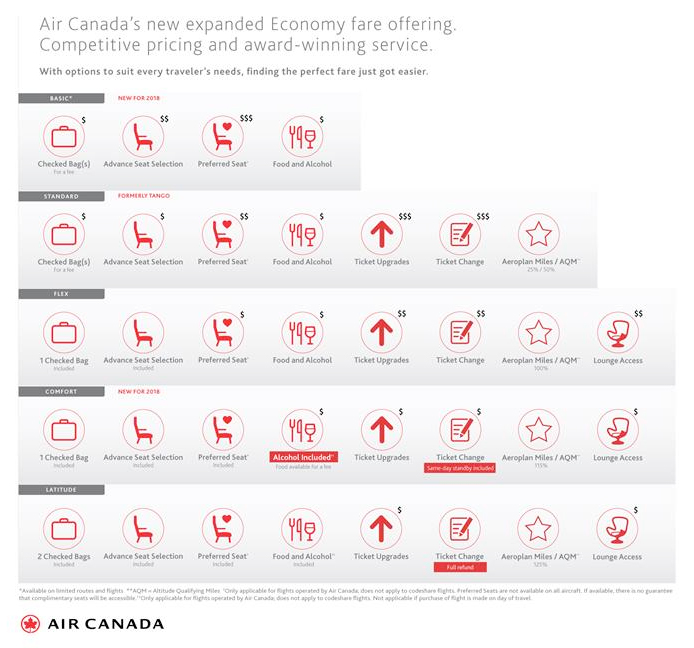 Air Canada Revamps Economy Options With New Comfort Fare
