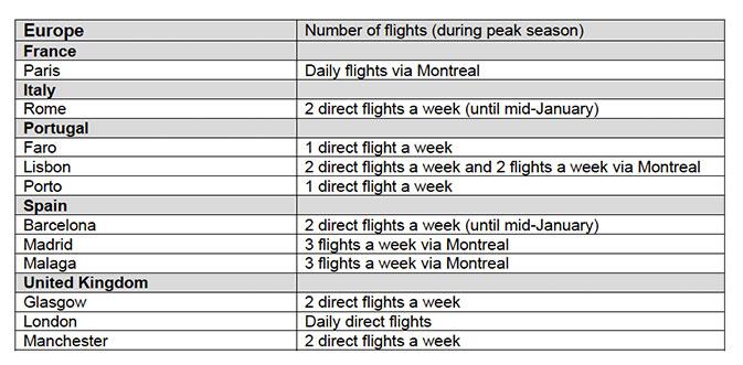 TW_Transat_Charts_Ontario2