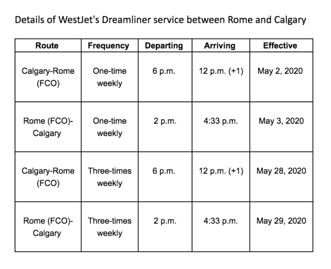 WestJet adds Rome with new seasonal service ex YYC starting May 2020