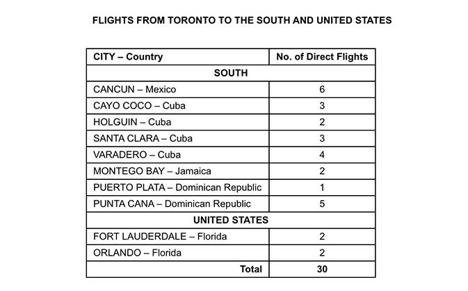 Air-Transat-reveals-2020-summer-program-for-Ontario-2