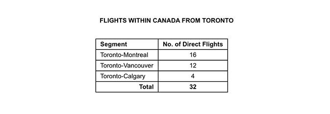Air-Transat-reveals-2020-summer-program-for-Ontario-3