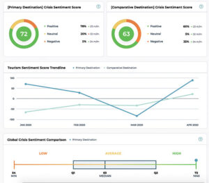 Tripadvisor's new dashboard tracks travel sentiment and insights for DMOs