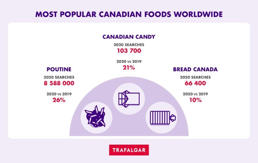 Trafalgar reveals key foodie trends that will shape future travel